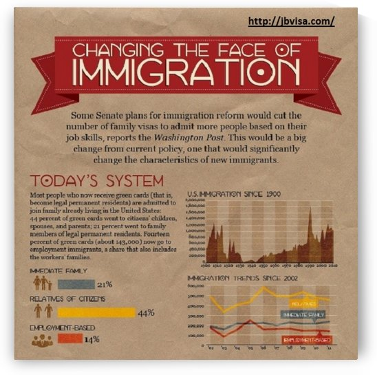 Infographic- Changing the face of immigration  by Kacie Goodman